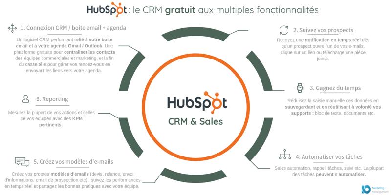 fichier-client-gratuit-hubspot