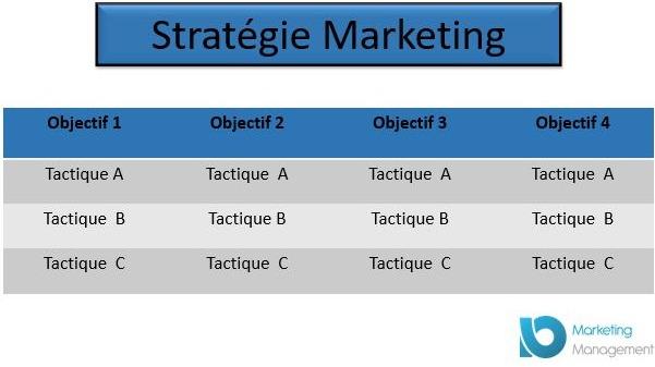 différence tactique et stratégie