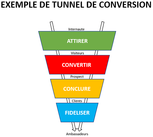 boutique-en-ligne-profitable-tunnel-conversion