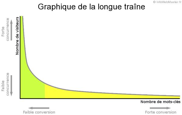 ameliorer-seo-graphique-longue-traine (2)