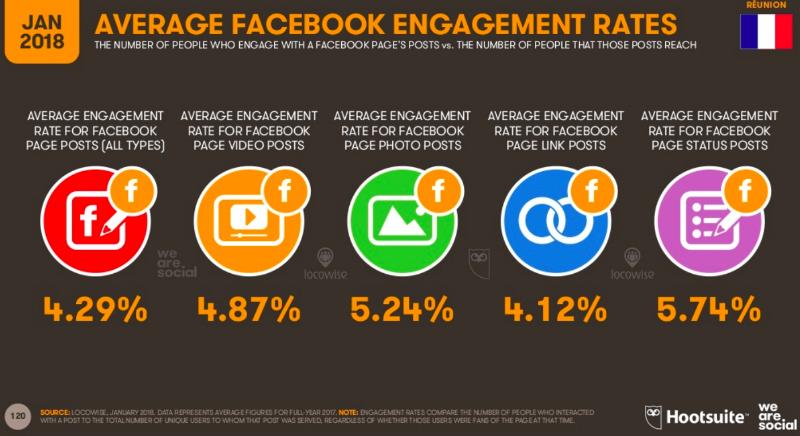 taux-engagement-facebook-hootsuite