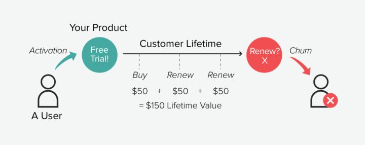 campagnes-google-ads-Customer-life-time-value