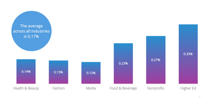taux-engagement-facebook-industrie