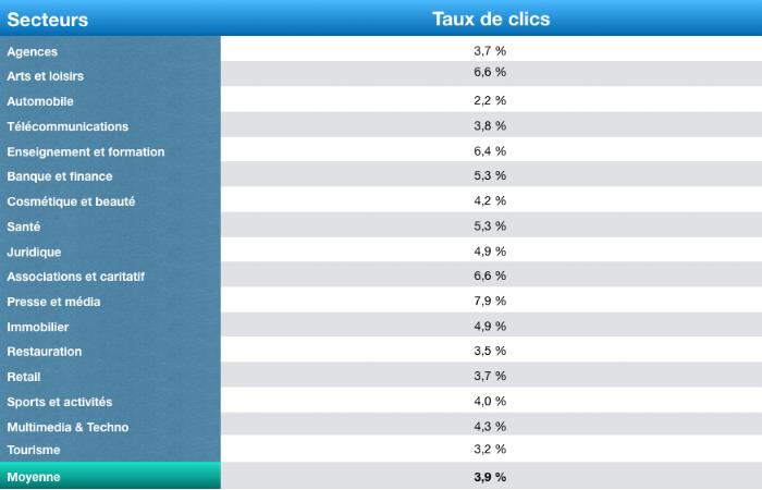 taux-de-clic-moyen-emailing-moyenne-secteur