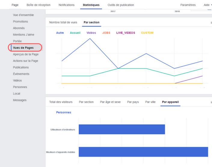 statistique facebook vue de page