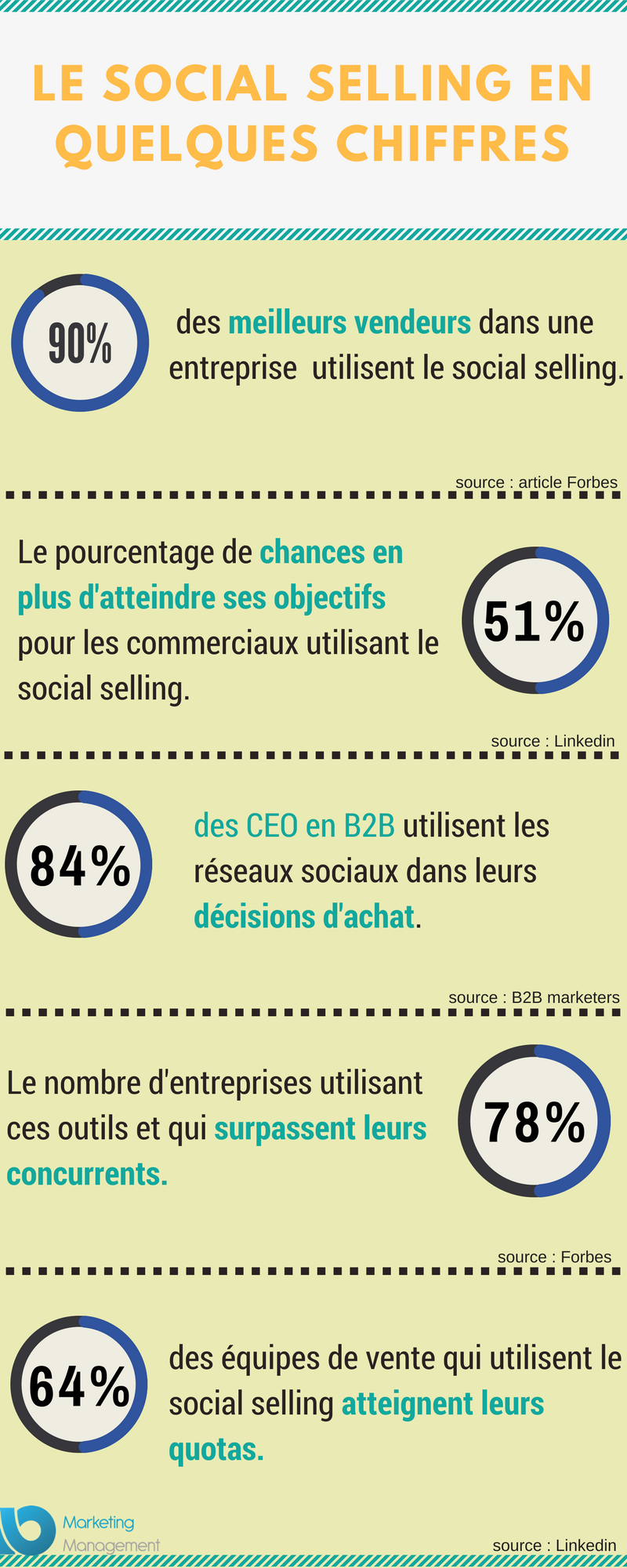 Social selling en quelques chiffres Infographie.png