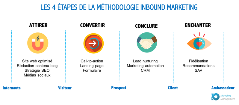 lead-nurturing-inbound-marketing
