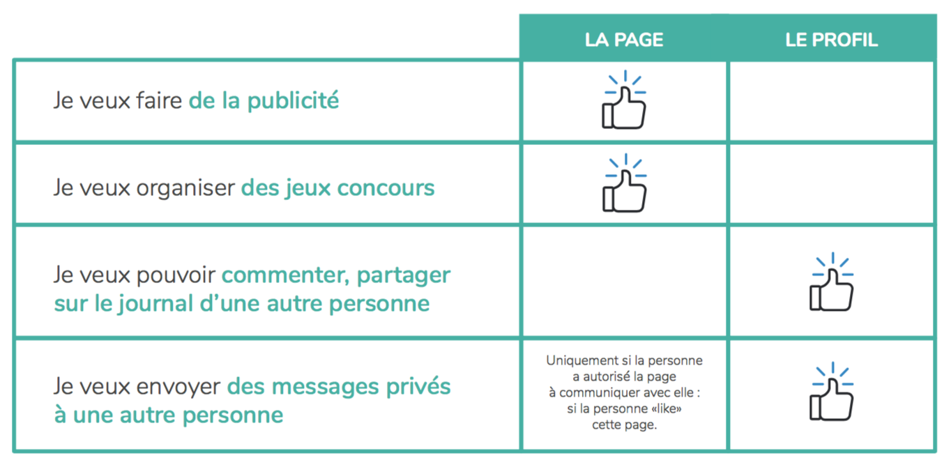 differences-profil-page-facebook-tableau.png