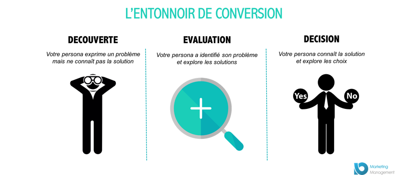 lead-nurturing-definition-entonnoir-conversion