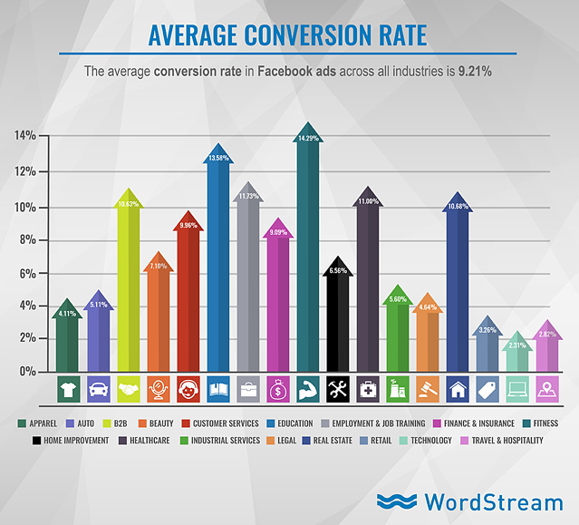facebook-ads-average-conversion-rate-163125-edited.png