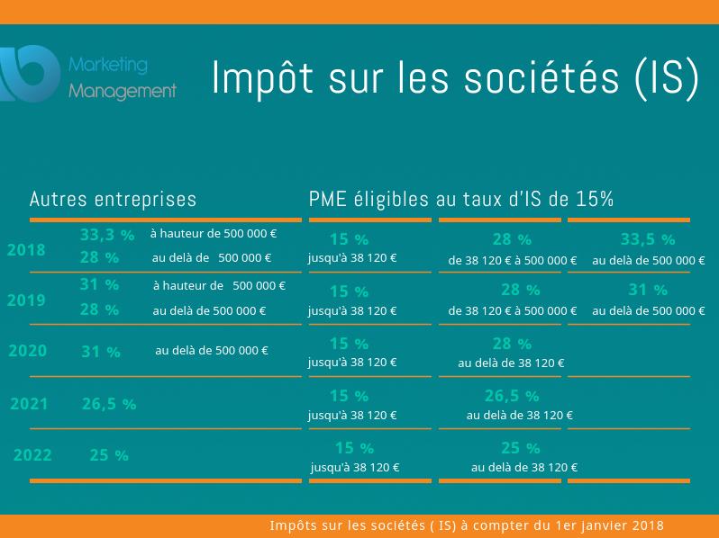 impots societe IS janvier 2018.png