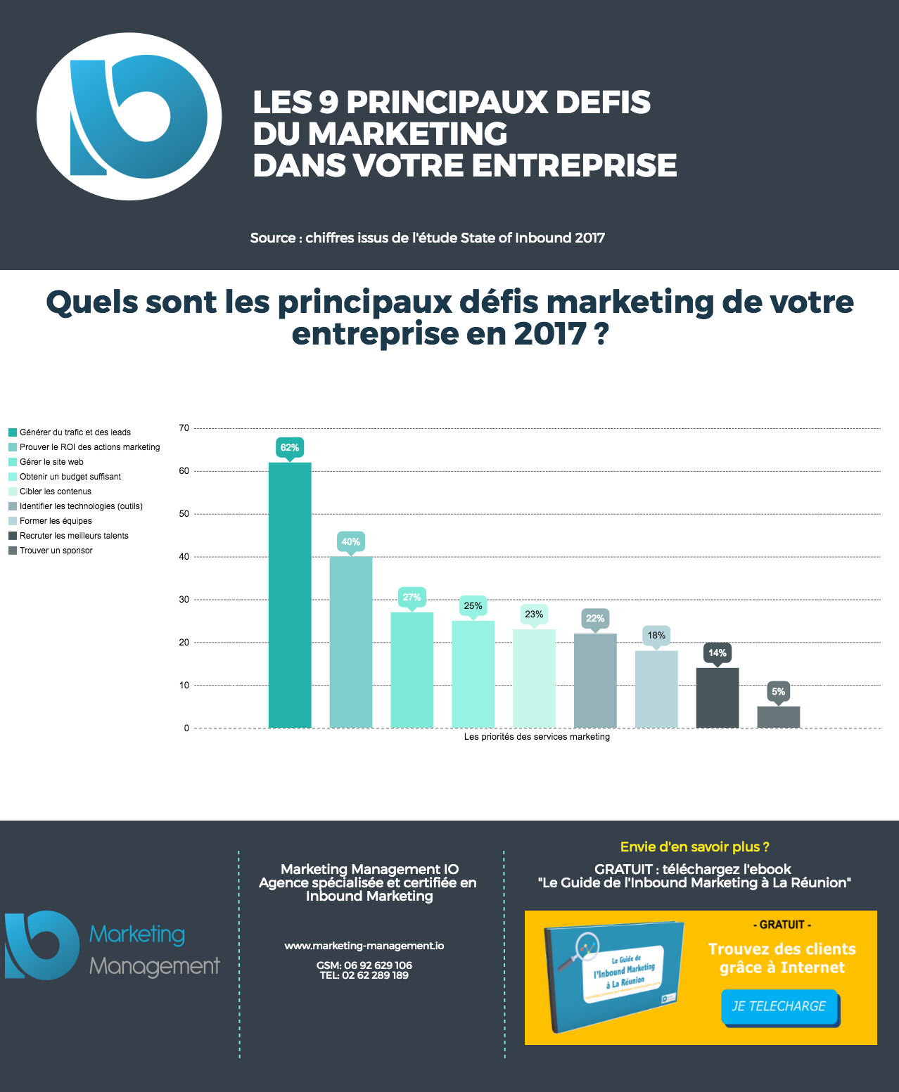 infographie defis marketing.png