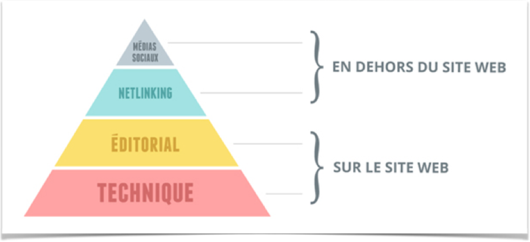 pyramide referencement naturel.png