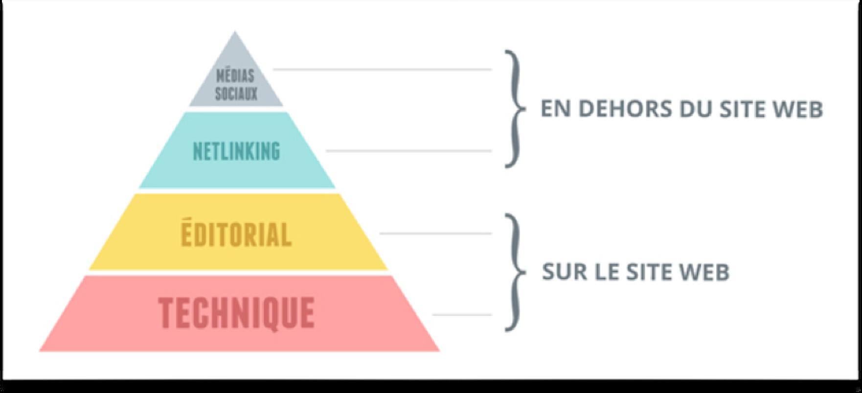 pyramide referencement naturel.png