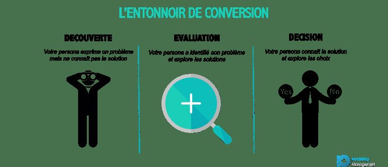 Inbound marketing : entonnoir de conversion