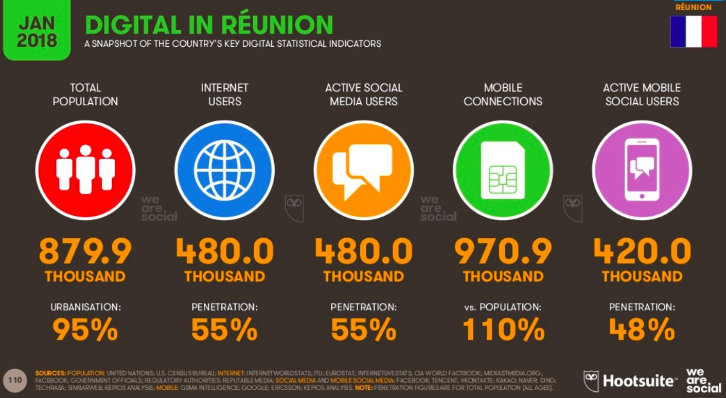 statistique du digital à la réunion