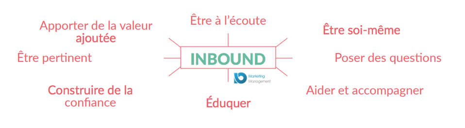 inbound marketing taux conversion