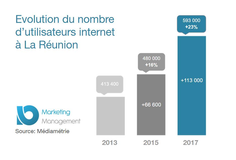Evolution nombre utilisateurs internet Réunion