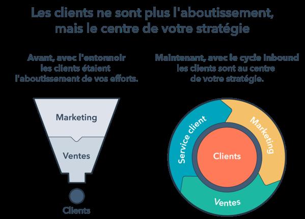 flyweel-methodologie-inbound-marketing