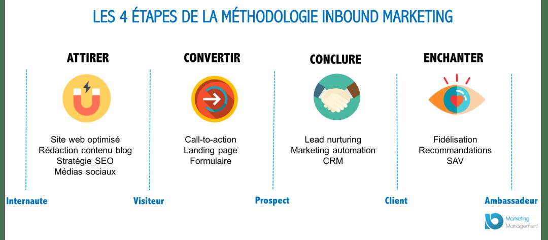 4 étapes de la methodologie-inbound-marketing