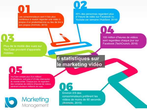 statistiques marketing video