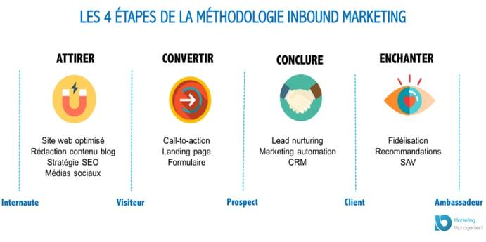 avantages-inbound-marketing-reunion-methodologie