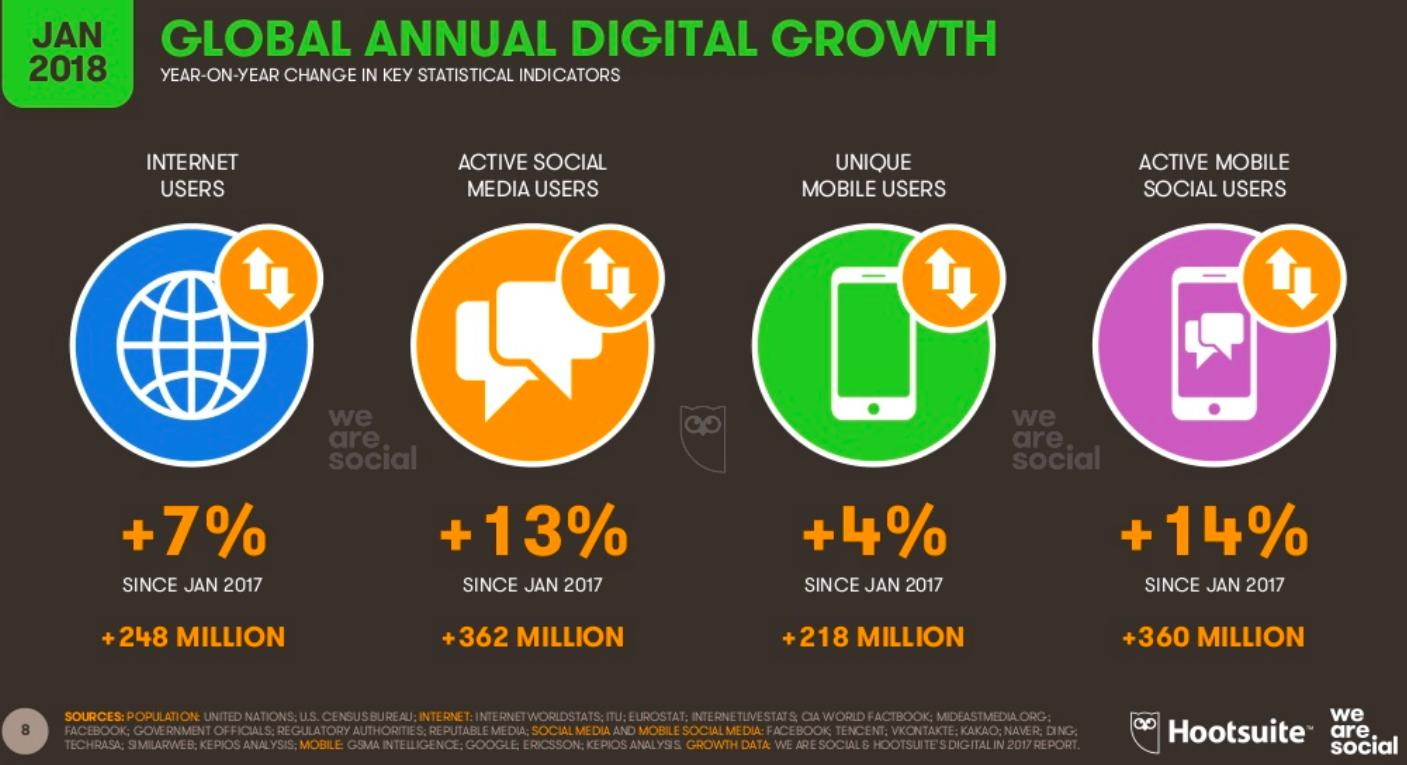 croissance digitale mondiale