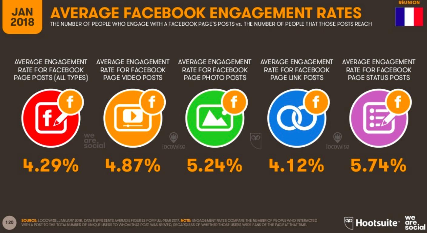engagement moyen facebook la reunion