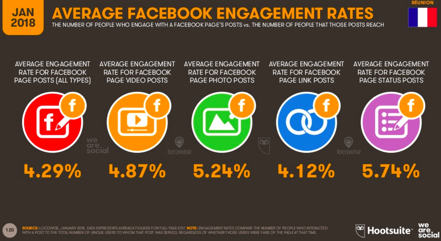 engagement moyen facebook la reunion