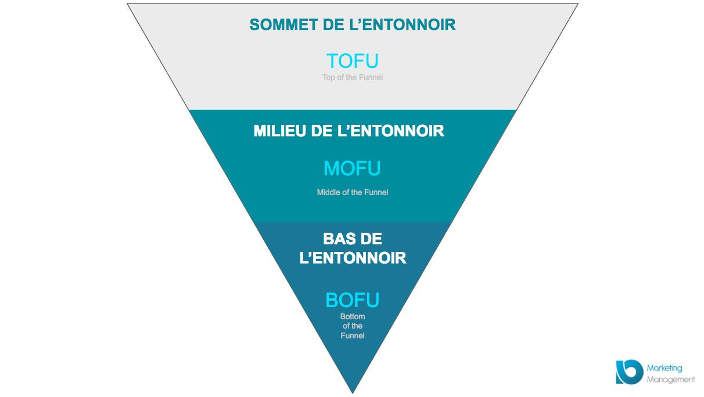 entonnoir-conversion-TOFU-MOFU-BOFU