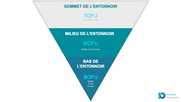 entonnoir-conversion-TOFU-MOFU-BOFU