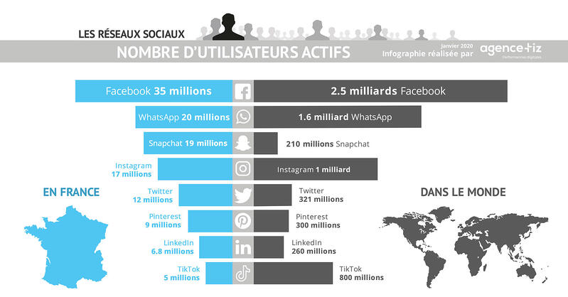 infographie-reseaux-sociaux-france