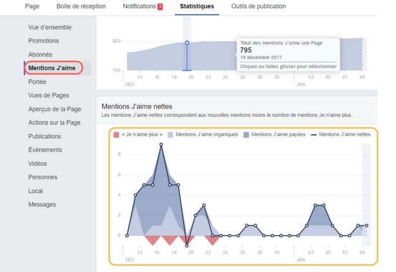 statistique facebook jaime