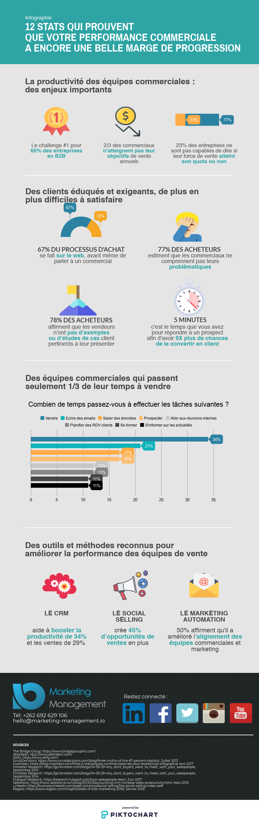 Infographie performance commerciale