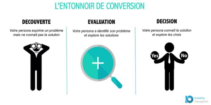 multiplier-clients-web-entonnoir-conversion