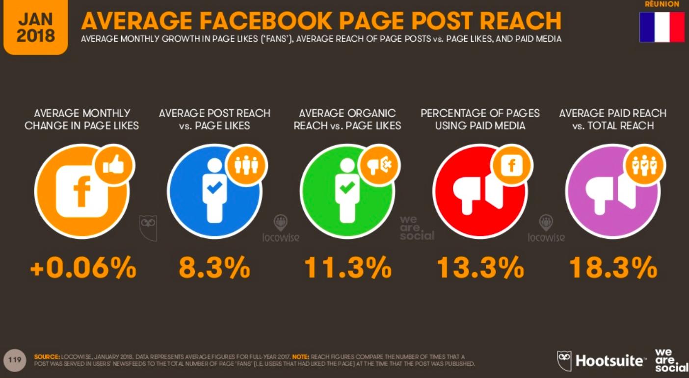 portee moyenne facebook la reunion