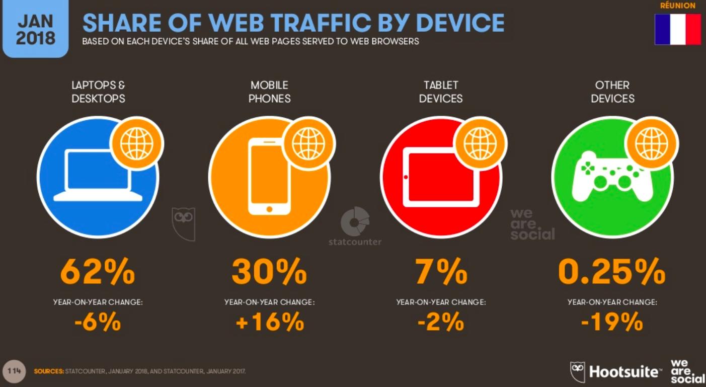 repartition trafic internet reunion par appareil