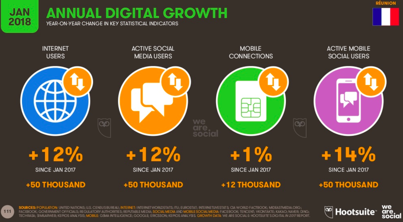 taux de croissance digital reunion
