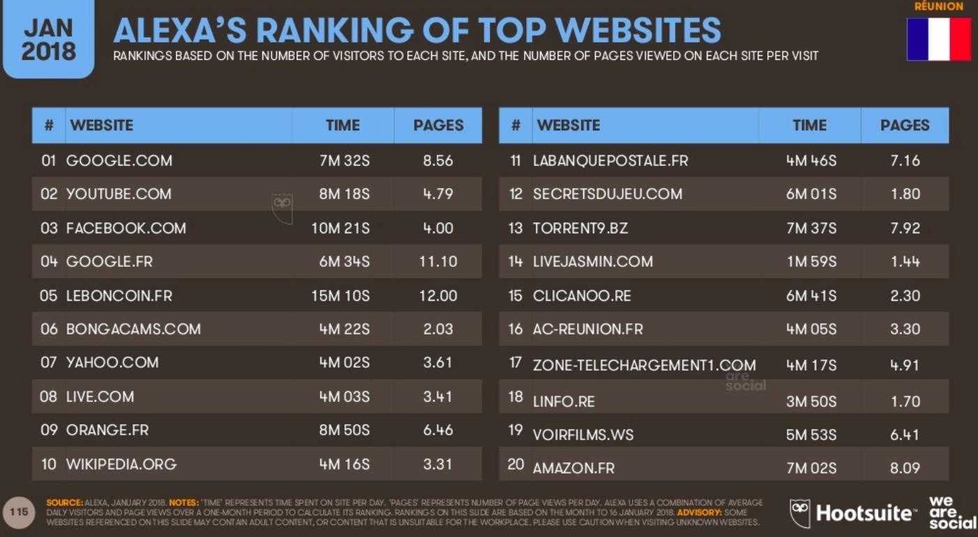 top site web internet janvier 2018