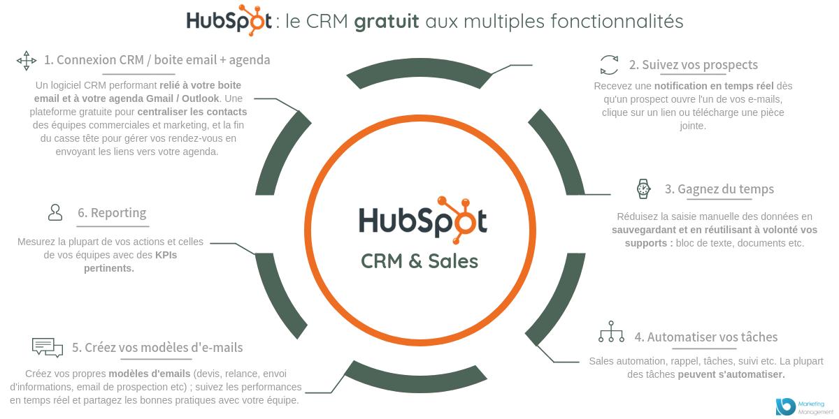 Hubspot : le CRM gratuit aux multiples fonctionnalités