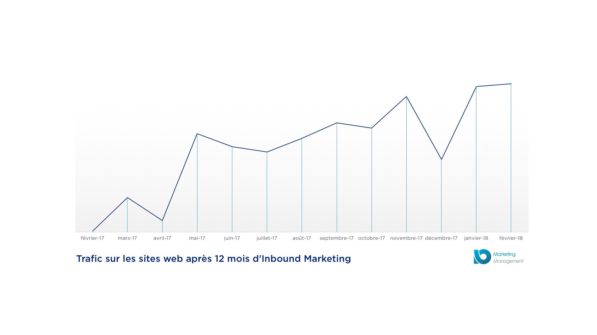 Comment augmenter et multiplier par 7 le trafic de son site en 12 mois ?