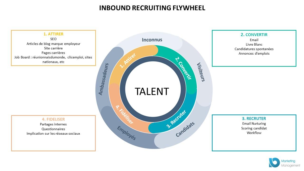 L'inbound recruiting ou l'art d'attirer chez vous les bons talents !